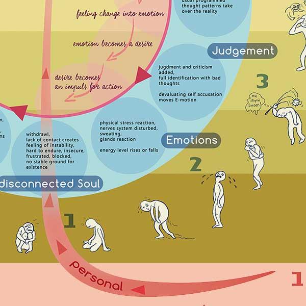 Detail des Karma Mindset