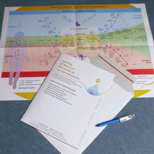 Studien Material Yogalehrer Ausbildung KRI Stufe 2